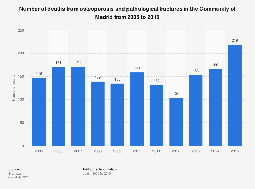 Statistic: Number of deaths from osteoporosis and pathological fractures in the Community of Madrid from 2005 to 2015 | Statista