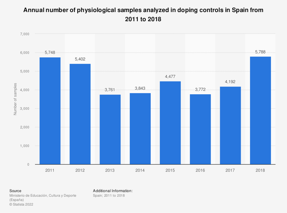 Statistic: Evolution of the number of physiological samples analyzed in doping controls in Spain from 2011 to 2013 | Statista