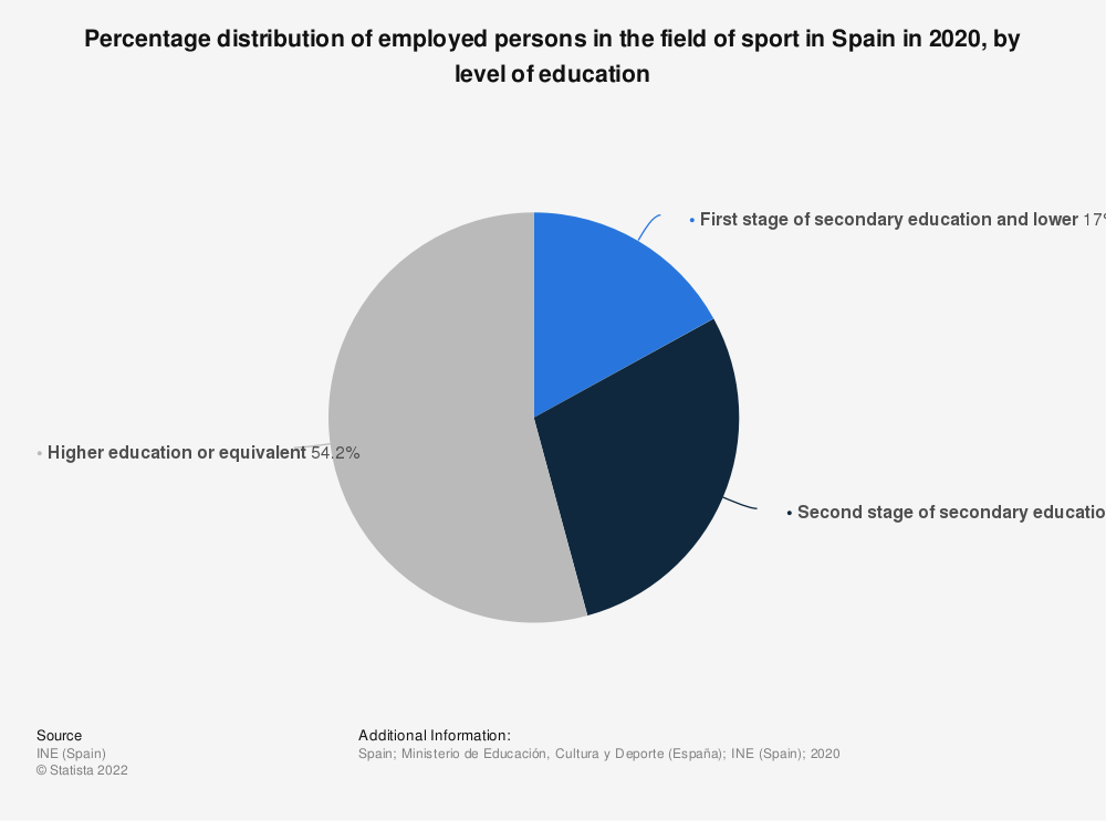 Statistic: Percentage distribution of employed persons in the field of sport in Spain in 2014, broken down by level of education | Statista