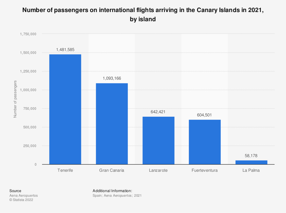 Statistic: Number of passengers on international flights arriving in the Canary Islands in 2015, by island (in 1,000s) | Statista