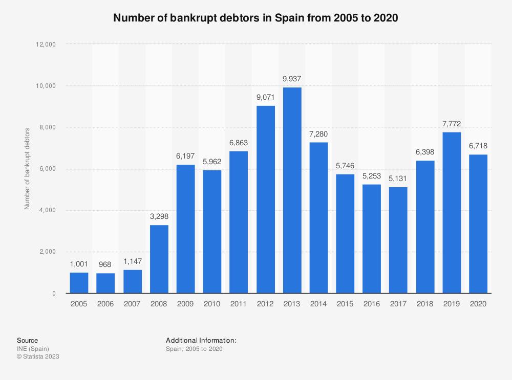 Statistic: Number of bankrupt debtors in Spain from 2005 to 2019   Statista