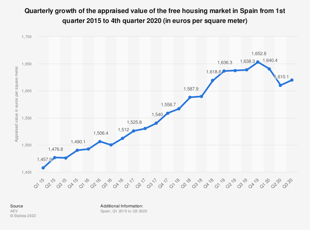Statistic: Quarterly growth of the appraised value of the free housing market in Spain from 1st quarter 2015 to 4th quarter 2017 (in euros per square meter) | Statista