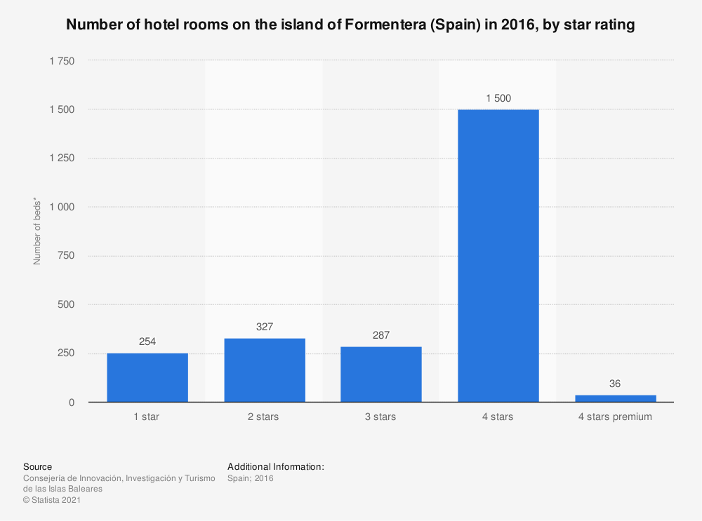 Statistic: Number of hotel rooms on the island of Formentera (Spain) in 2016, by star rating | Statista