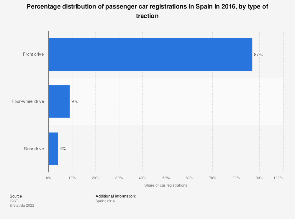 Statistic: Percentage distribution of passenger car registrations in Spain in 2016, by type of traction | Statista