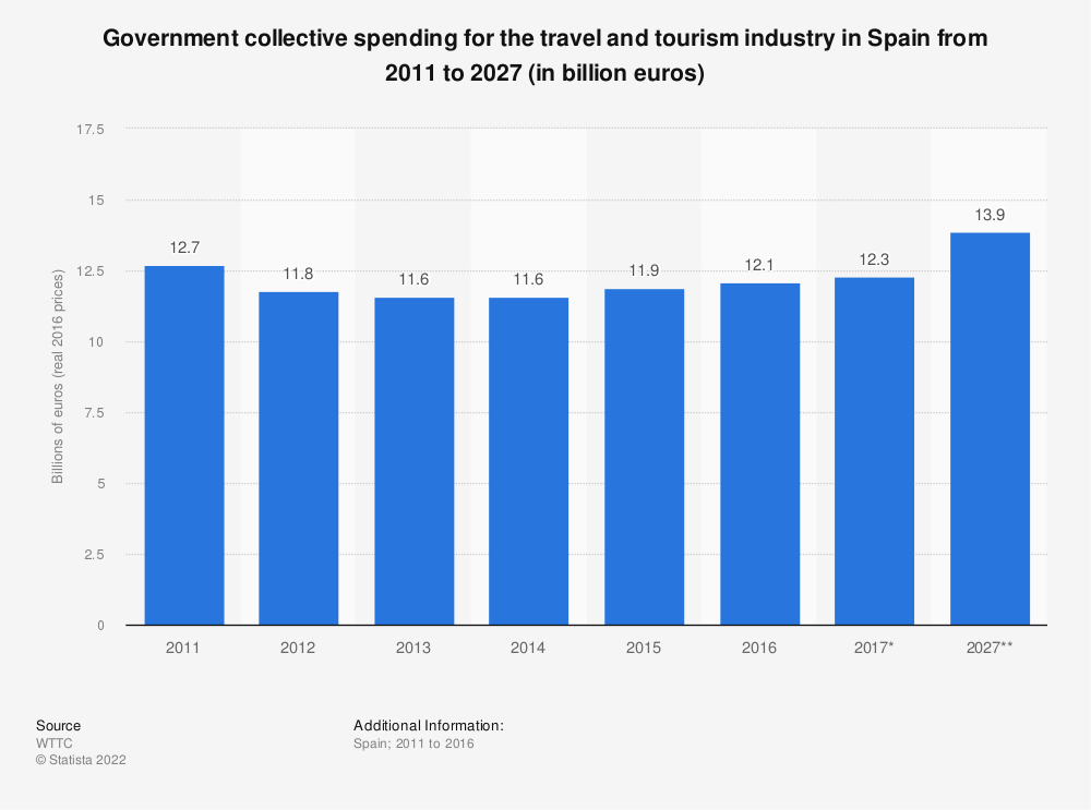 Statistic: Government collective spending for the travel and tourism industry in Spain from 2011 to 2027 (in billion euros) | Statista