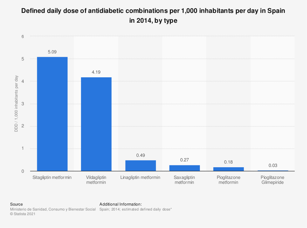 Statistic: Defined daily dose of antidiabetic combinations per 1,000 inhabitants per day in Spain in 2014, by type | Statista
