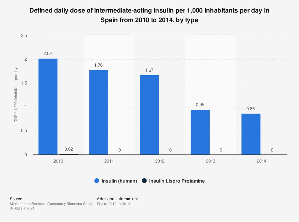Statistic: Defined daily dose of intermediate-acting insulin per 1,000 inhabitants per day in Spain from 2010 to 2014, by type | Statista