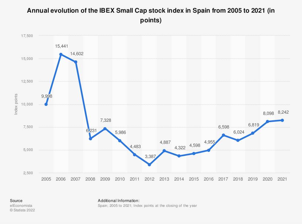 Statistic: Annual evolution of the IBEX Small Cap stock index in Spain from 2005 to 2020 (in points) | Statista