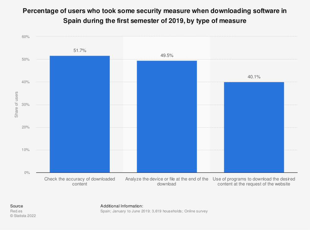 Statistic: Percentage of users who took some security measure when downloading software in Spain during the first semester of 2018, by type of measure | Statista