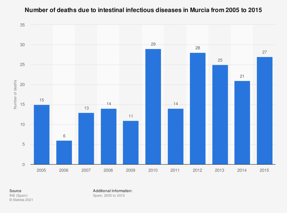 Statistic: Number of deaths due to intestinal infectious diseases in Murcia from 2005 to 2015 | Statista