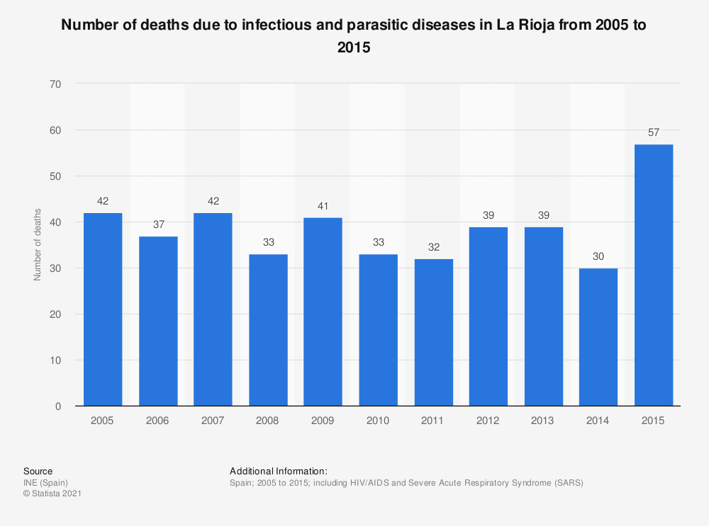 Statistic: Number of deaths due to infectious and parasitic diseases in La Rioja from 2005 to 2015 | Statista