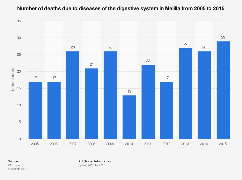 Statistic: Number of deaths due to diseases of the digestive system in Melilla from 2005 to 2015 | Statista