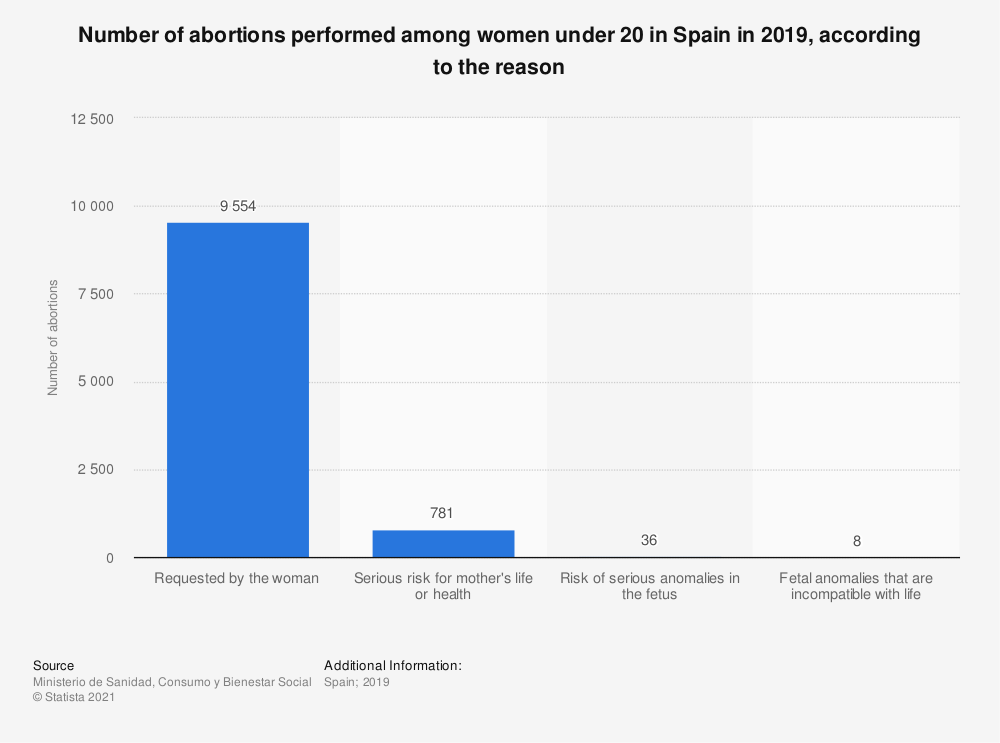 Statistic: Number of abortions performed among women under 20 in Spain in 2017, according to the reason | Statista