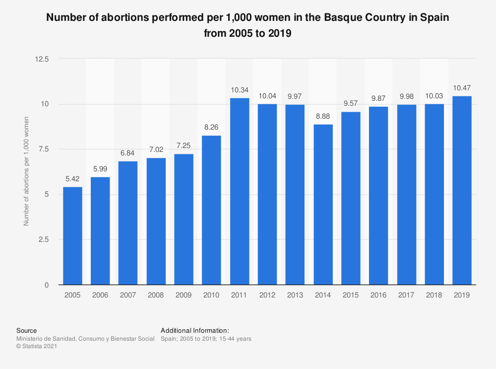 Statistic: Number of abortions performed per 1,000 women in the Basque Country in Spain from 2005 to 2018 | Statista
