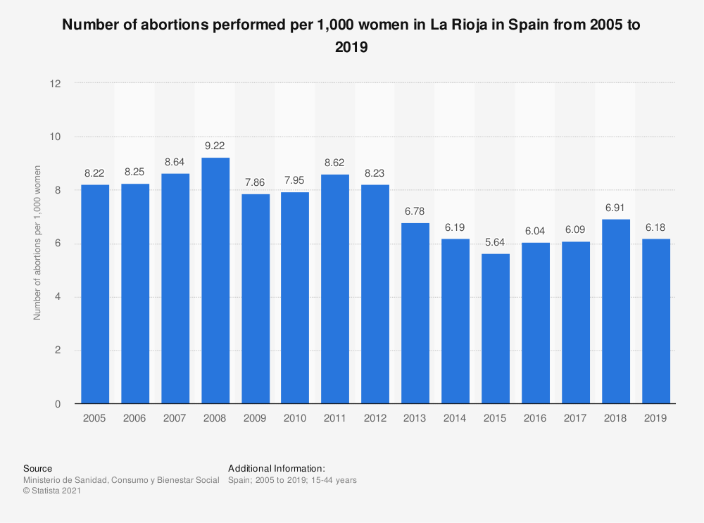 Statistic: Number of abortions performed per 1,000 women in La Rioja in Spain from 2005 to 2017 | Statista