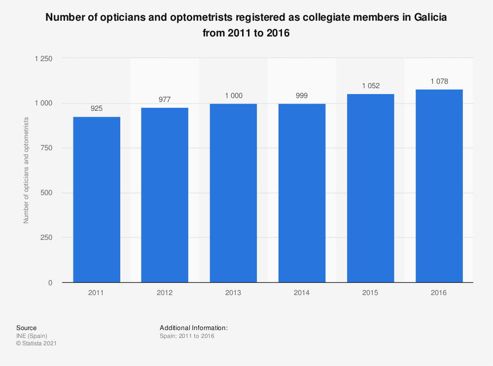 Statistic: Number of opticians and optometrists registered as collegiate members in Galicia from 2011 to 2016   Statista