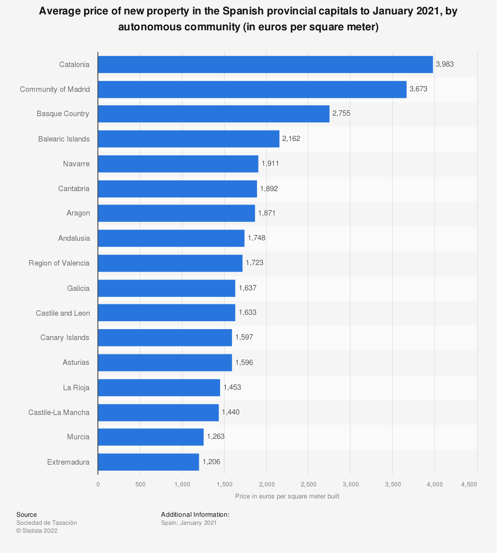 Statistic: Average price of new property in the Spanish provincial capitals to December 2018, by autonomous community (in euros per square meter) | Statista