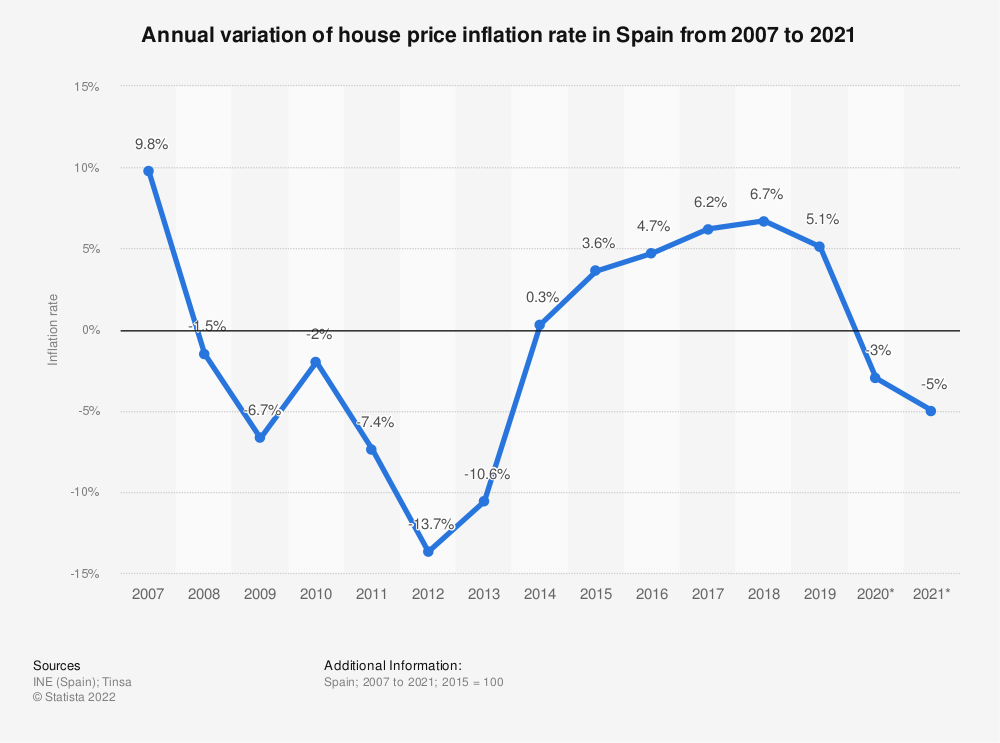 Statistic: House price inflation rate in Spain from 2007 to 2017 | Statista