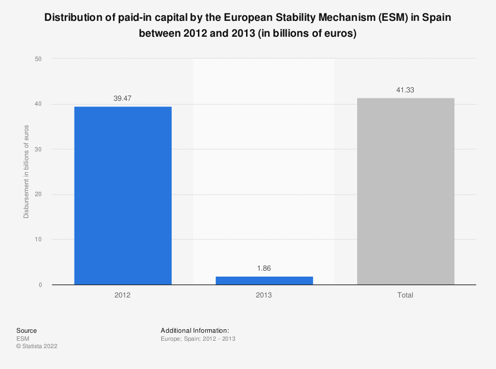 Statistic: Distribution of paid-in capital by the European Stability Mechanism (ESM) in Spain between 2012 and 2013 (in billions of euros) | Statista