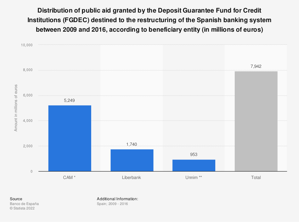 Statistic: Distribution of public aid granted by the Deposit Guarantee Fund for Credit Institutions (FGDEC) destined to the restructuring of the Spanish banking system between 2009 and 2016, according to beneficiary entity (in millions of euros) | Statista