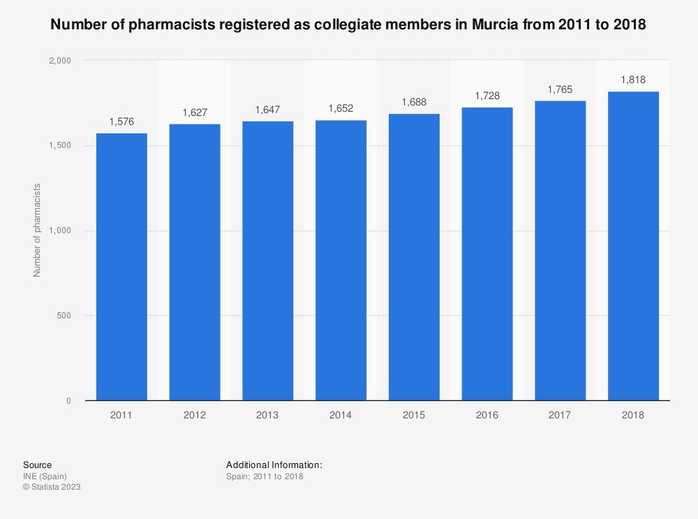 Statistic: Number of pharmacists registered as collegiate members in Murcia from 2011 to 2018 | Statista