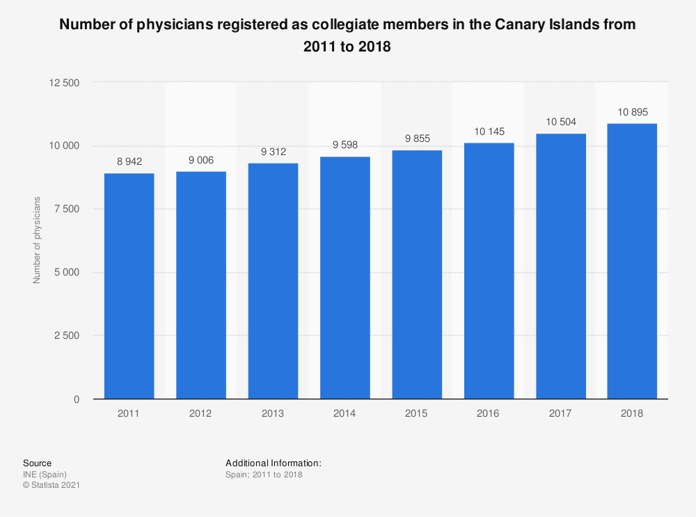 Statistic: Number of physicians registered as collegiate members in the Canary Islands from 2011 to 2018 | Statista