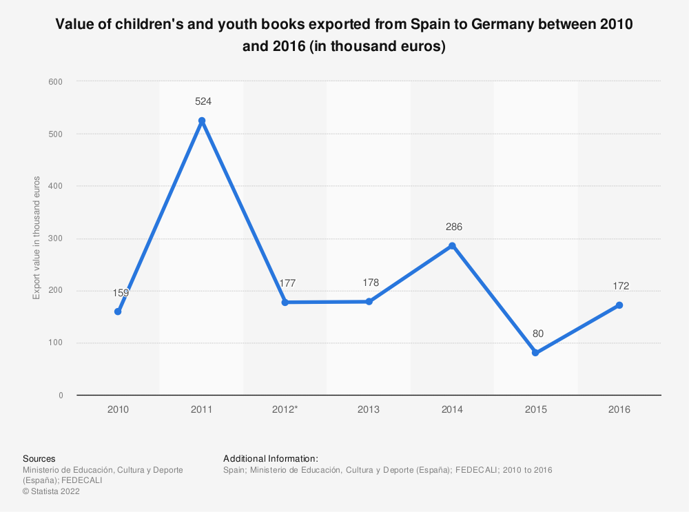 Statistic: Value of children's and youth books exported from Spain to Germany between 2010 and 2016 (in thousand euros) | Statista