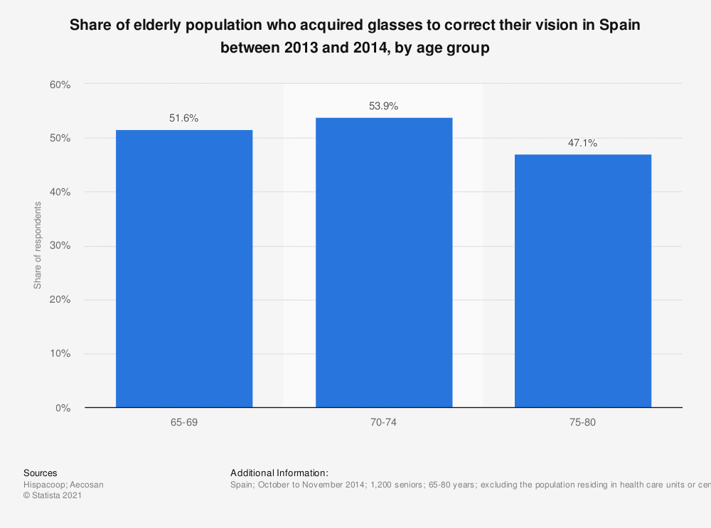 Statistic: Share of elderly population who acquired glasses to correct their vision in Spain between 2013 and 2014, by age group | Statista