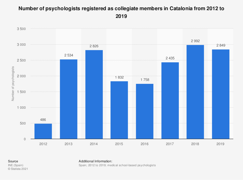 Statistic: Number of psychologists registered as collegiate members in Catalonia from 2012 to 2018 | Statista