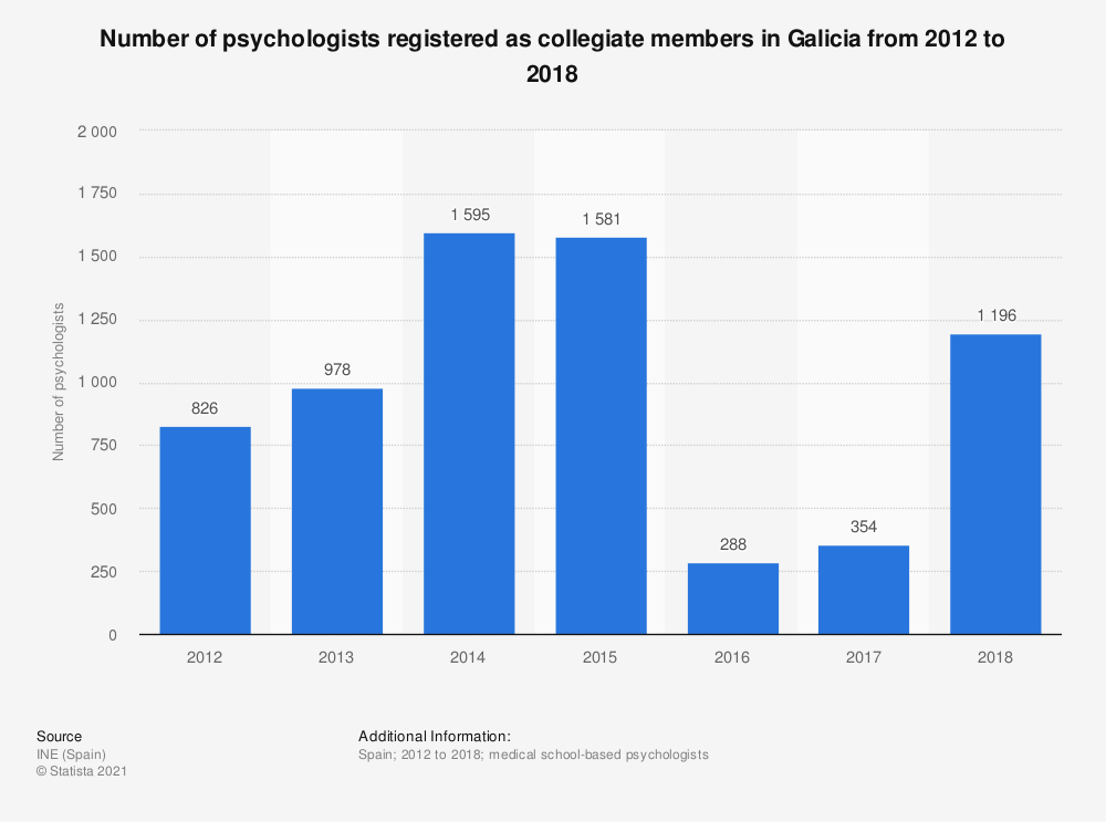 Statistic: Number of psychologists registered as collegiate members in Galicia from 2012 to 2016 | Statista