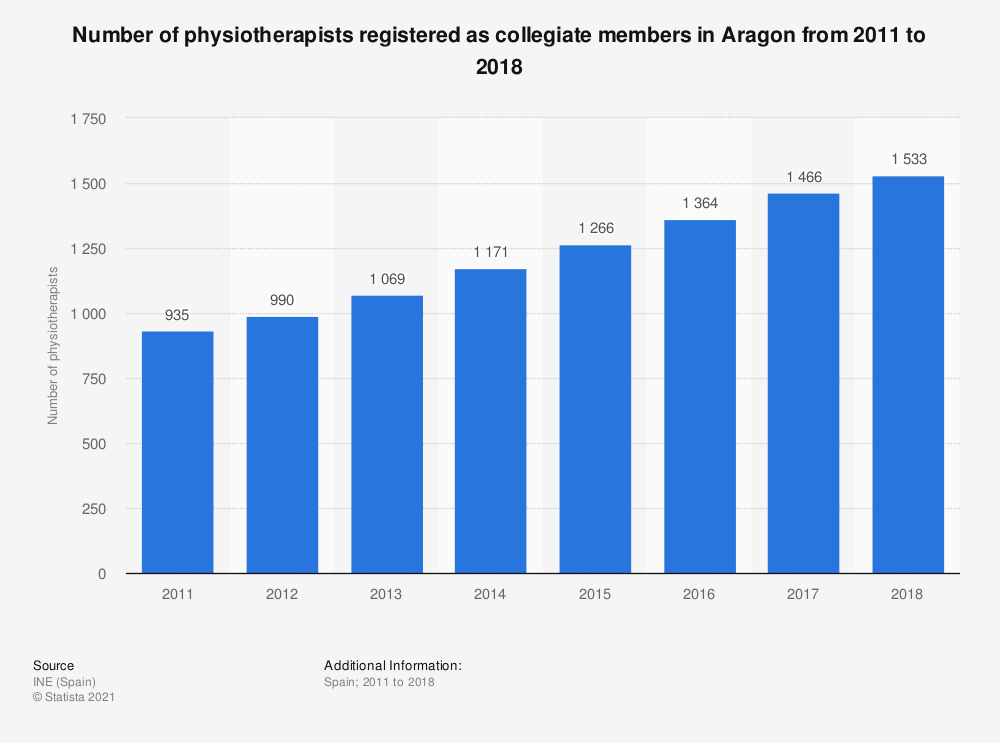 Statistic: Number of physiotherapists registered as collegiate members in Aragon from 2011 to 2016 | Statista