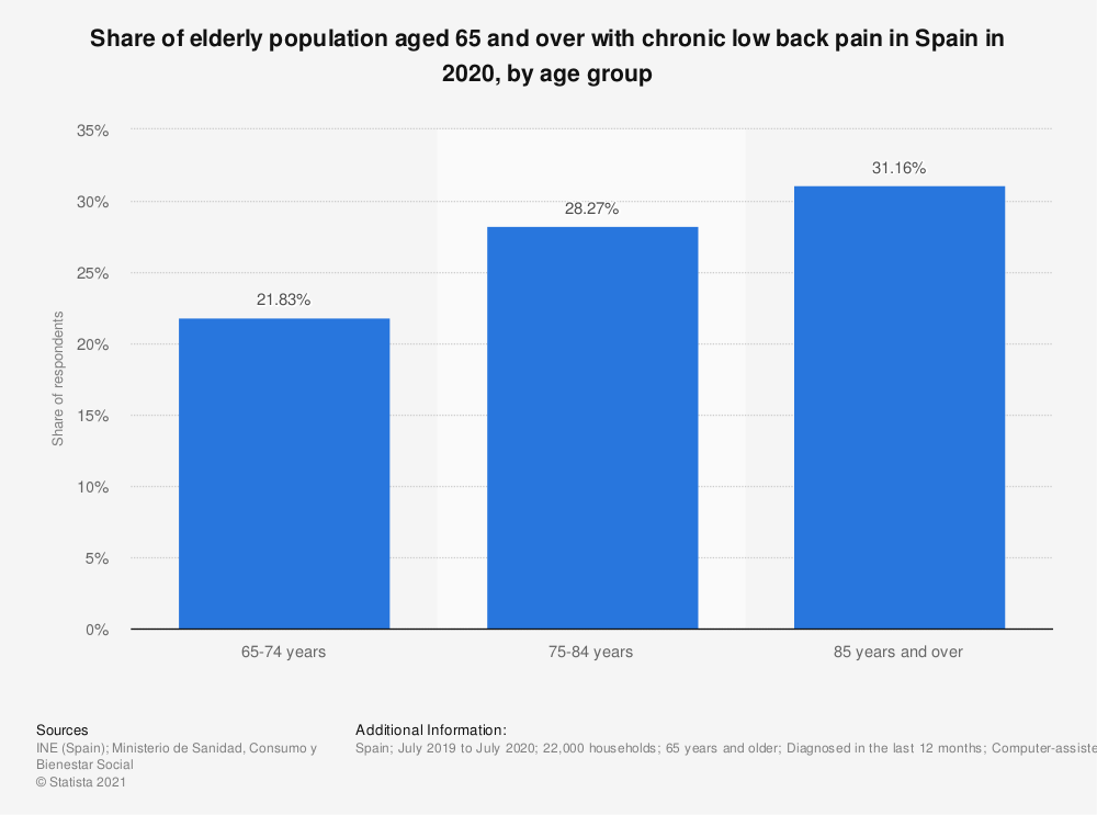 Statistic: Share of elderly population aged 65 and over with chronic low back pain in Spain in 2017, by age group | Statista