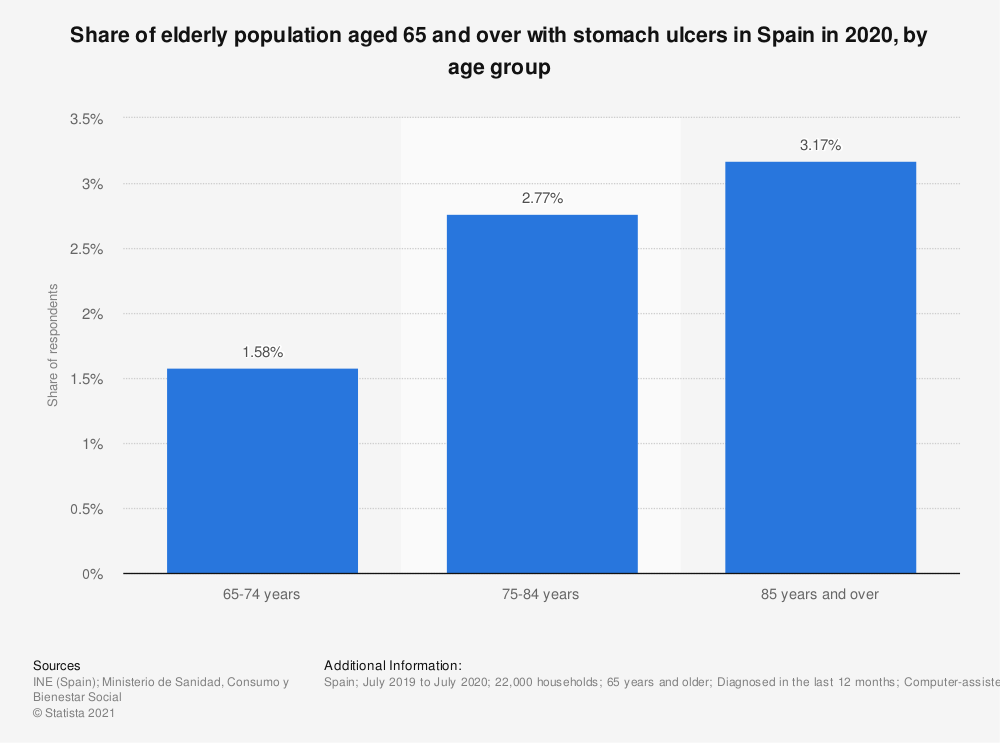 Statistic: Share of elderly population aged 65 and over with stomach ulcers in Spain in 2017, by age group | Statista