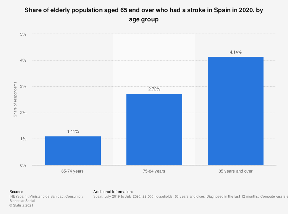 Statistic: Share of elderly population aged 65 and over who had a stroke in Spain in 2017, by age group | Statista