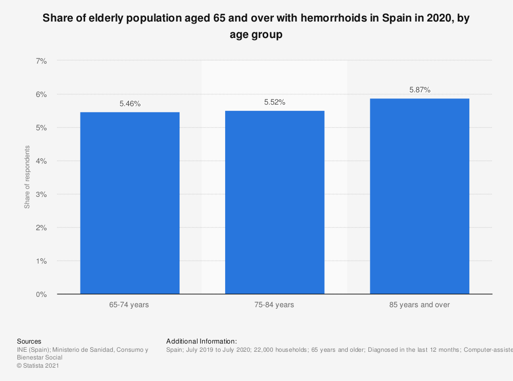 Statistic: Share of elderly population aged 65 and over with hemorrhoids in Spain in 2017, by age group | Statista