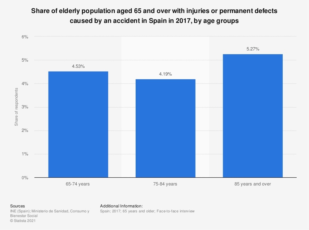 Statistic: Share of elderly population aged 65 and over with injuries or permanent defects caused by an accident in Spain in 2017, by age groups | Statista
