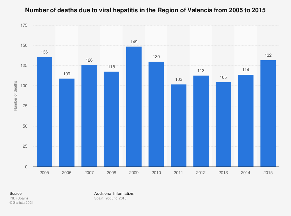 Statistic: Number of deaths due to viral hepatitis in the Region of Valencia from 2005 to 2015 | Statista