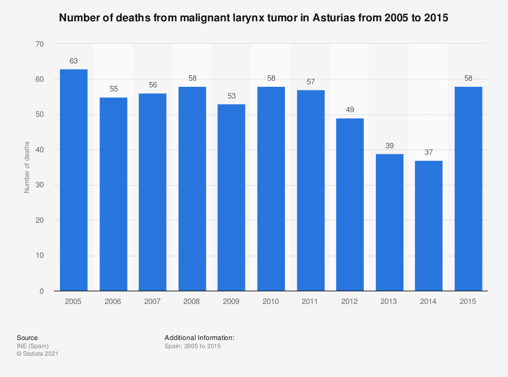 Statistic: Number of deaths from malignant larynx tumor in Asturias from 2005 to 2015 | Statista