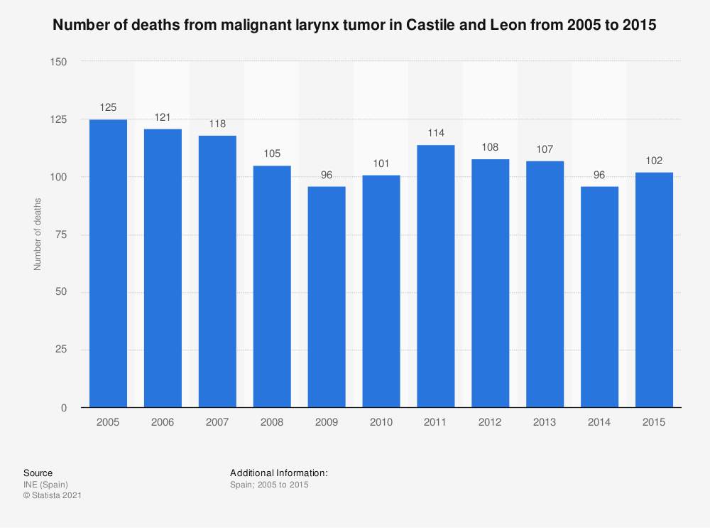 Statistic: Number of deaths from malignant larynx tumor in Castile and Leon from 2005 to 2015 | Statista