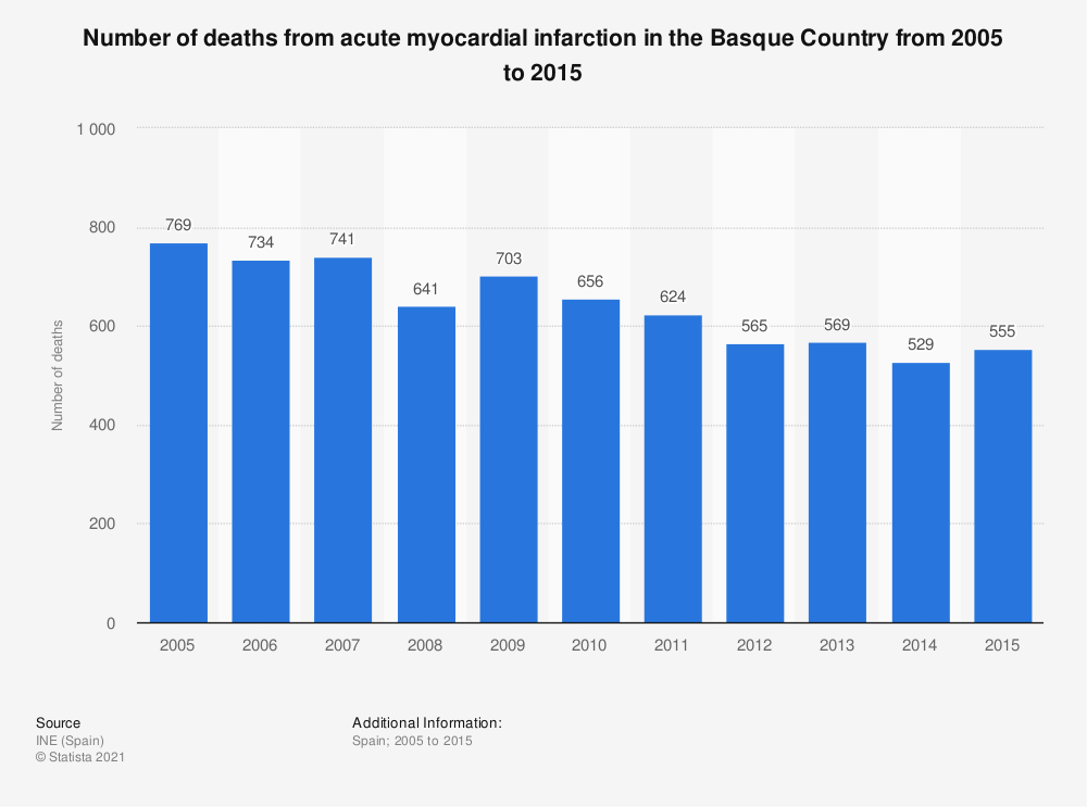 Statistic: Number of deaths from acute myocardial infarction in the Basque Country from 2005 to 2015 | Statista