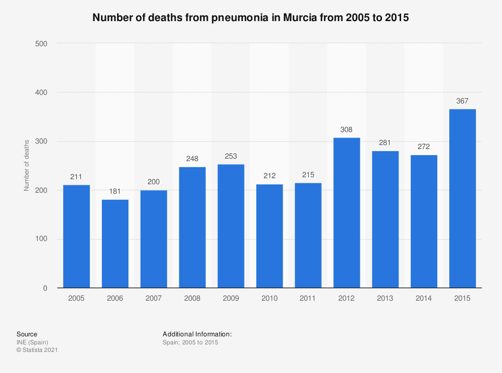Statistic: Number of deaths from pneumonia in Murcia from 2005 to 2015 | Statista