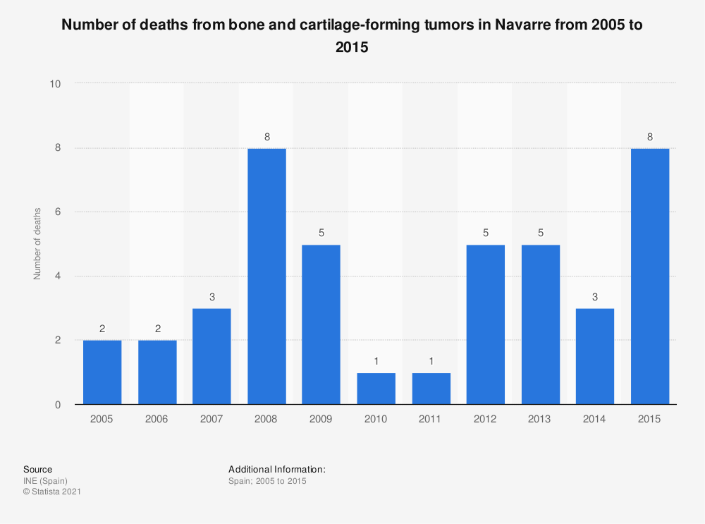 Statistic: Number of deaths from bone and cartilage-forming tumors in Navarre from 2005 to 2015 | Statista