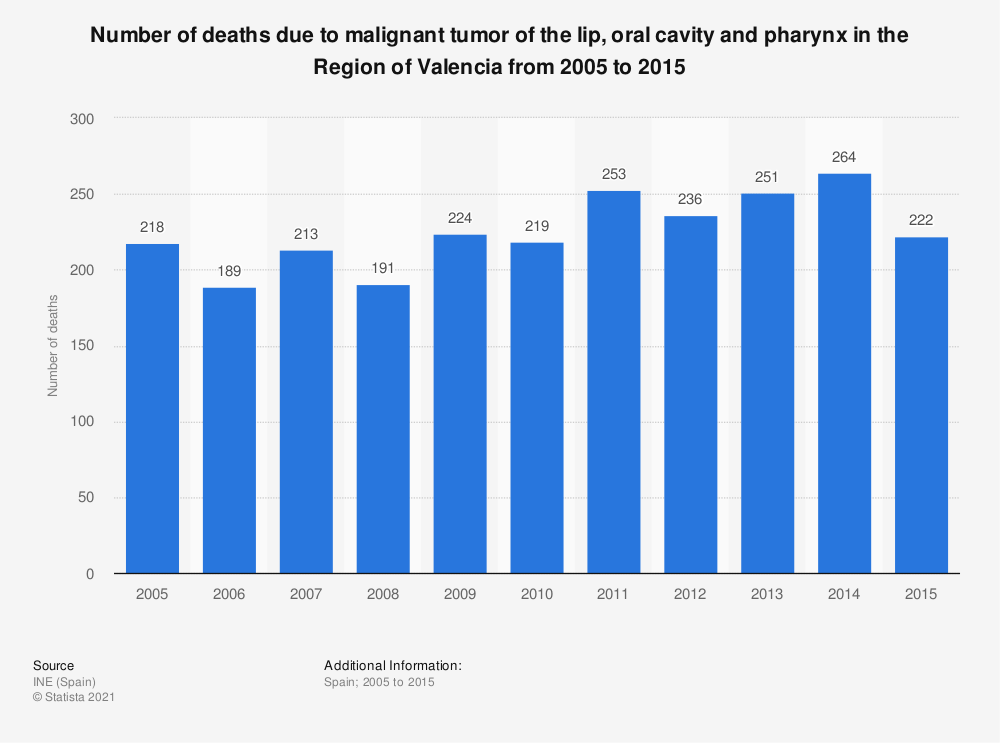 Statistic: Number of deaths due to malignant tumor of the lip, oral cavity and pharynx in the Region of Valencia from 2005 to 2015 | Statista