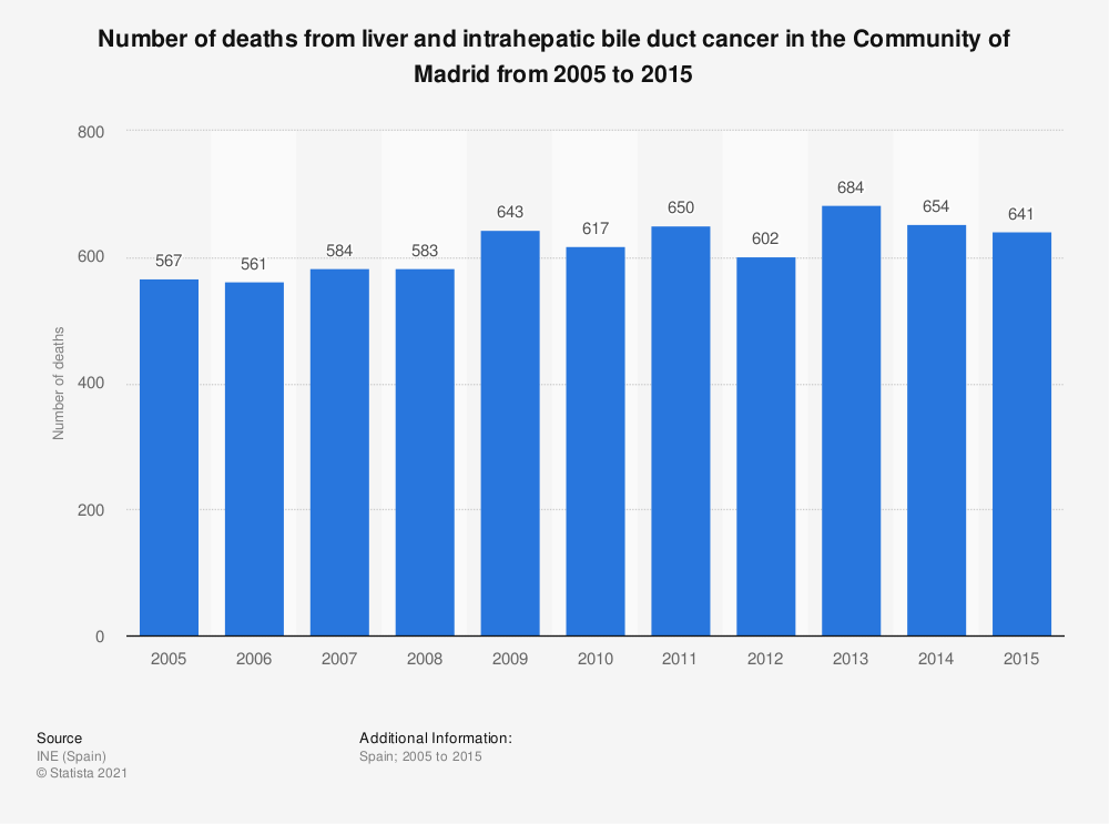 Statistic: Number of deaths from liver and intrahepatic bile duct cancer in the Community of Madrid from 2005 to 2015 | Statista
