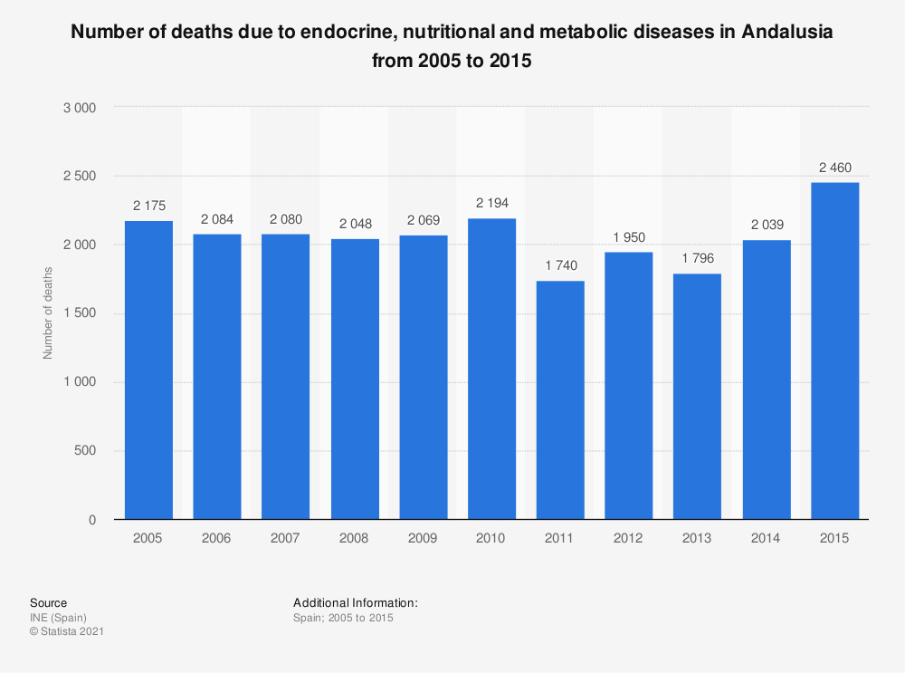 Statistic: Number of deaths due to endocrine, nutritional and metabolic diseases in Andalusia from 2005 to 2015 | Statista