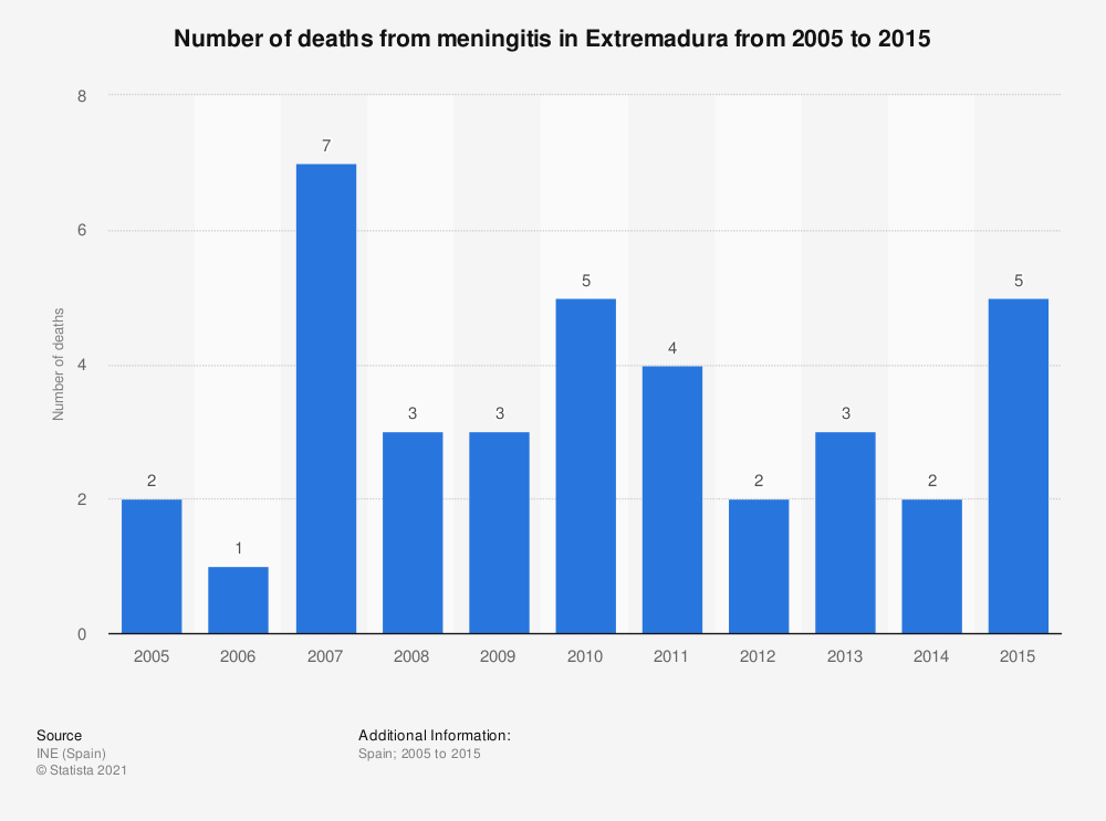 Statistic: Number of deaths from meningitis in Extremadura from 2005 to 2015 | Statista