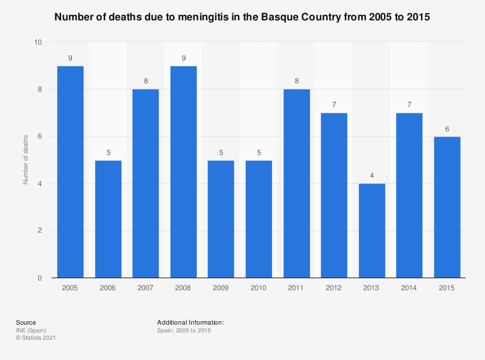 Statistic: Number of deaths due to meningitis in the Basque Country from 2005 to 2015 | Statista