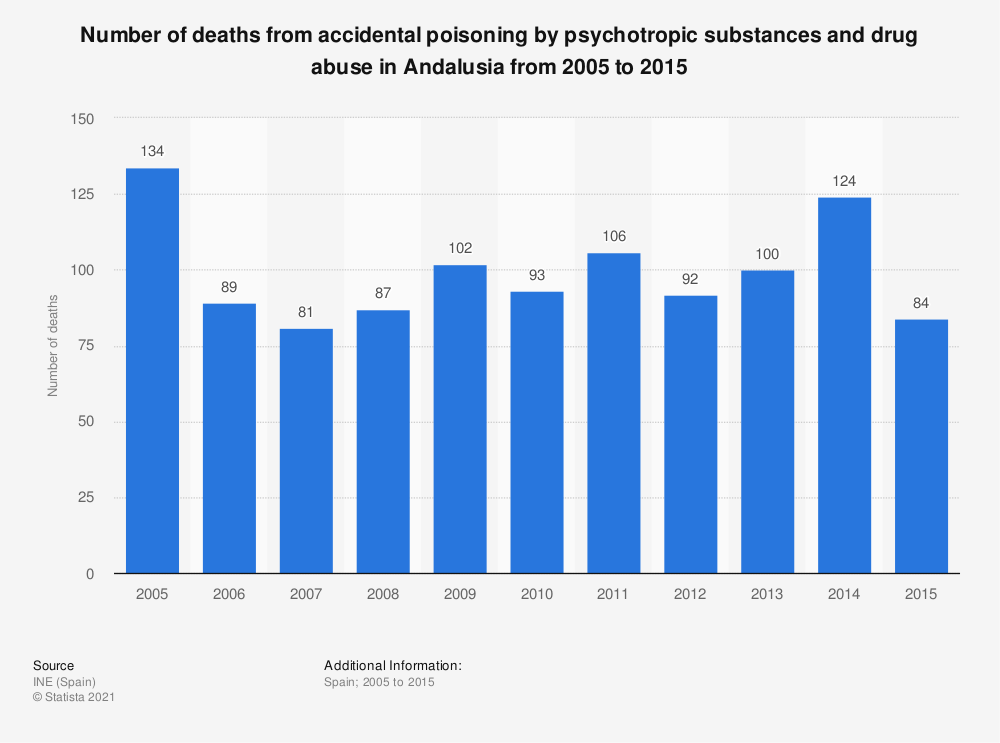 Statistic: Number of deaths from accidental poisoning by psychotropic substances and drug abuse in Andalusia from 2005 to 2015 | Statista