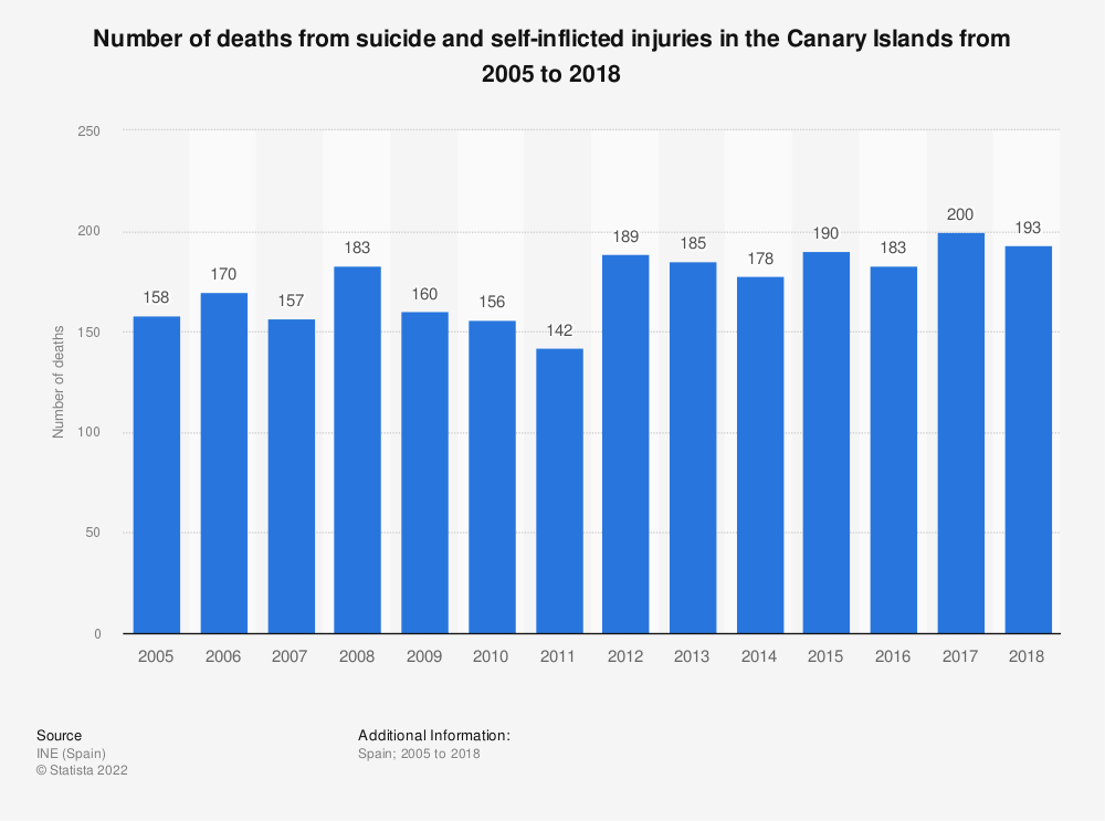 Statistic: Number of deaths from suicide and self-inflicted injuries in the Canary Islands from 2005 to 2018 | Statista