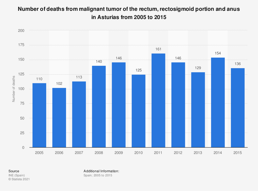 Statistic: Number of deaths from malignant tumor of the rectum, rectosigmoid portion and anus in Asturias from 2005 to 2015 | Statista